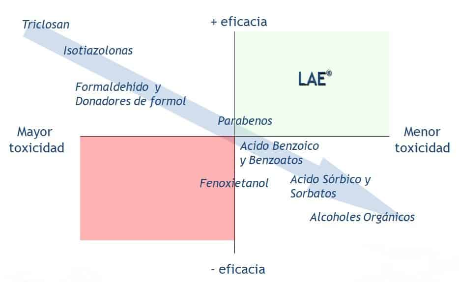 Eficacia-LAE